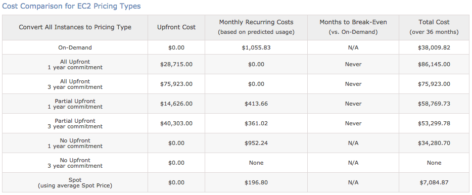 EC2 Cost Comparison Summary