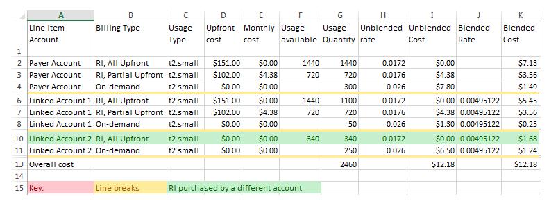 AWS bill example