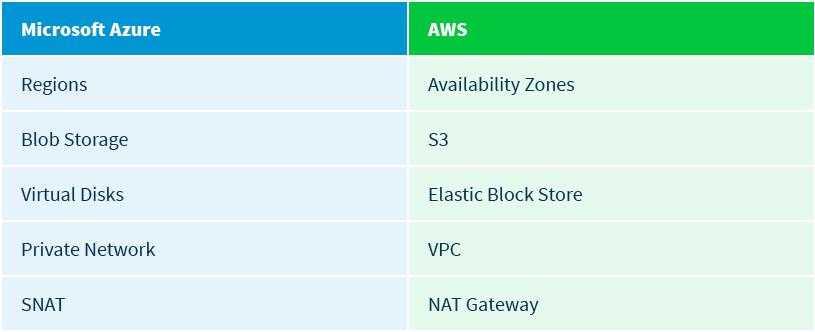 CloudCheckr Azure AWS