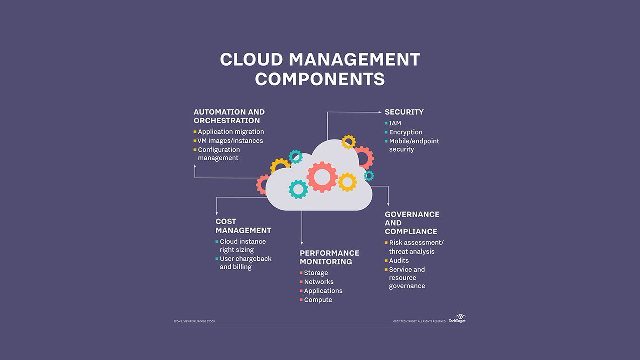 TechTarget: Keep an Eye on These Third-Party Cloud Management Tools