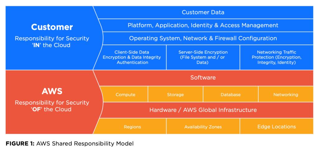 AWS shared responsibility model diagram