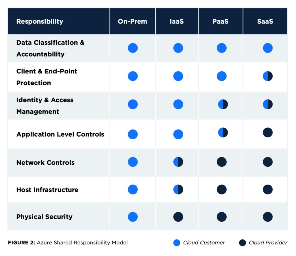 Azure shared responsibility model diagram