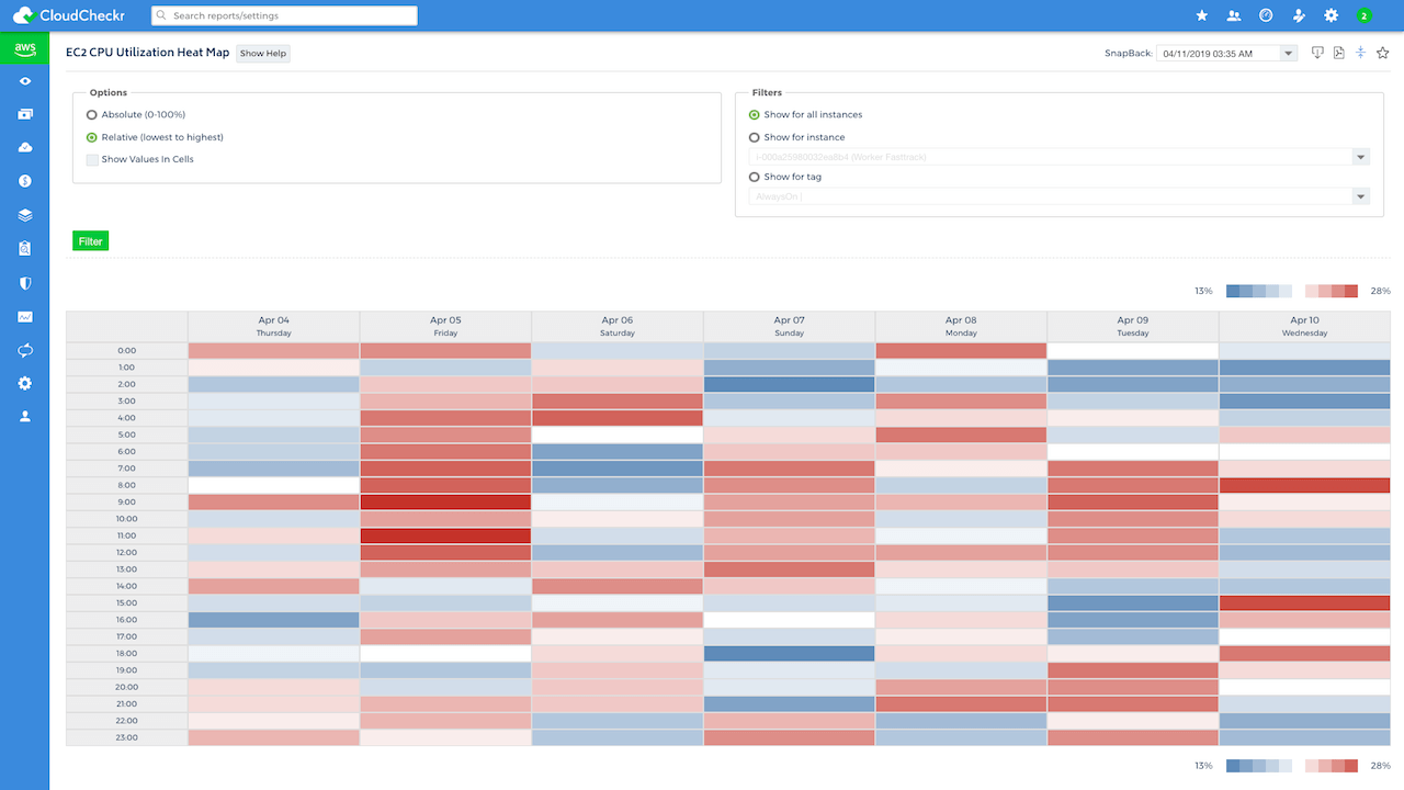 cloud heatmap utilization aws azure