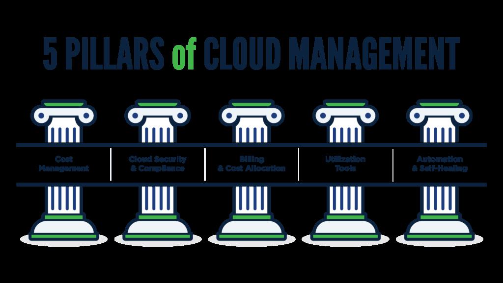 what is cloud management cmp