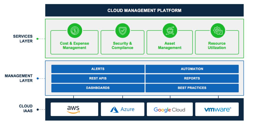 cloud management platform value