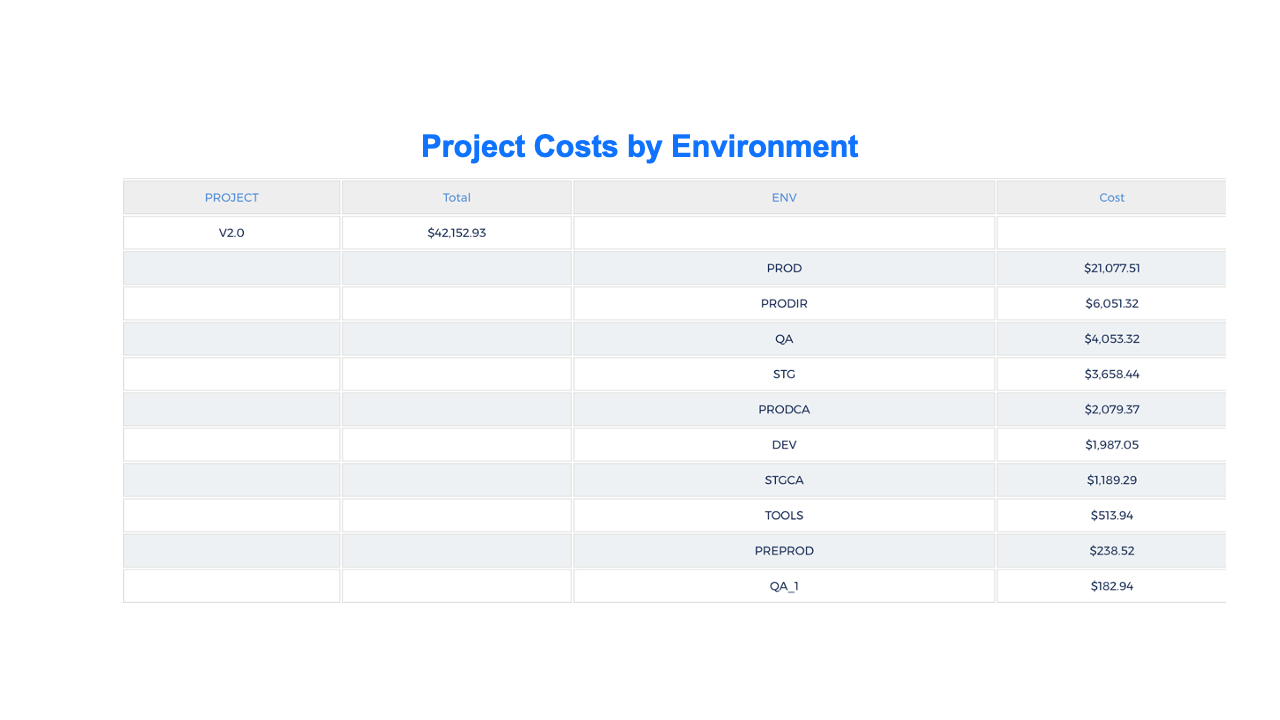 Costs of different environments for a project