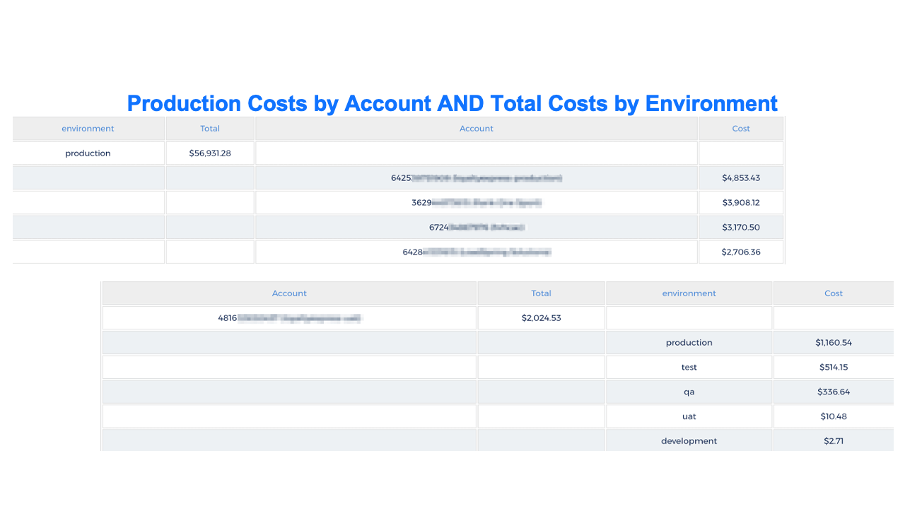 Costs for production by account and total costs by environment