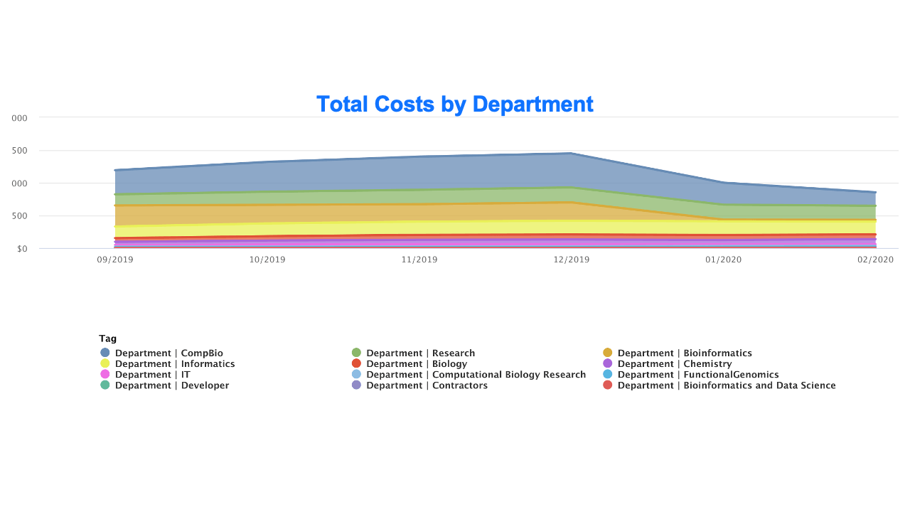 Tags in action: total cost by department over time in graph