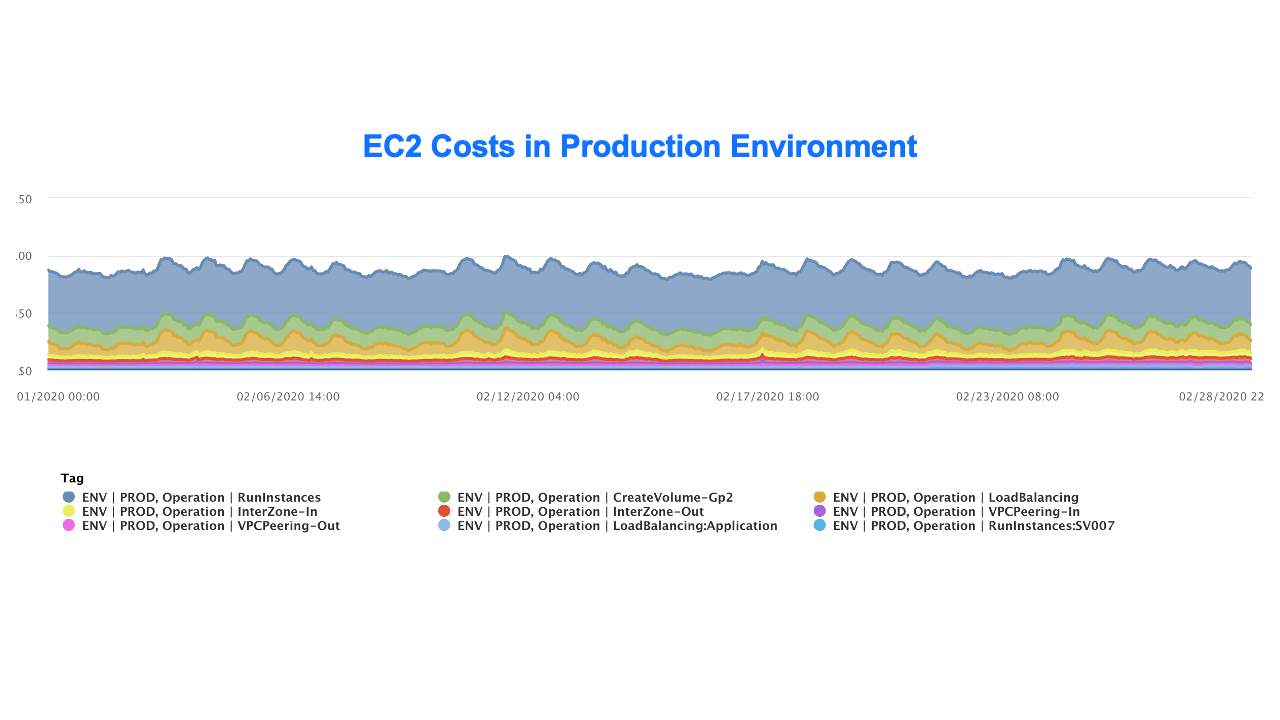 EC2 costs in production environment (hourly data) by environment
