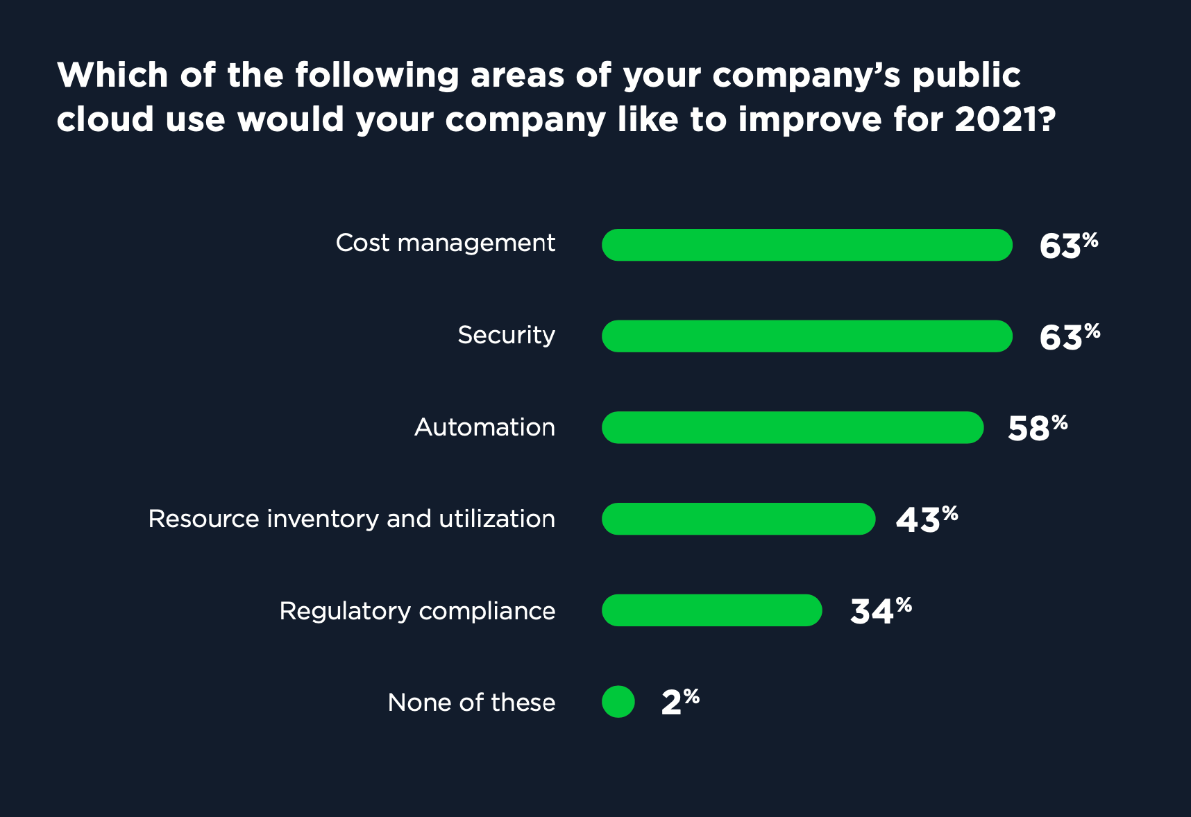 Top cloud concerns and areas of improvement for enterprises in 2021